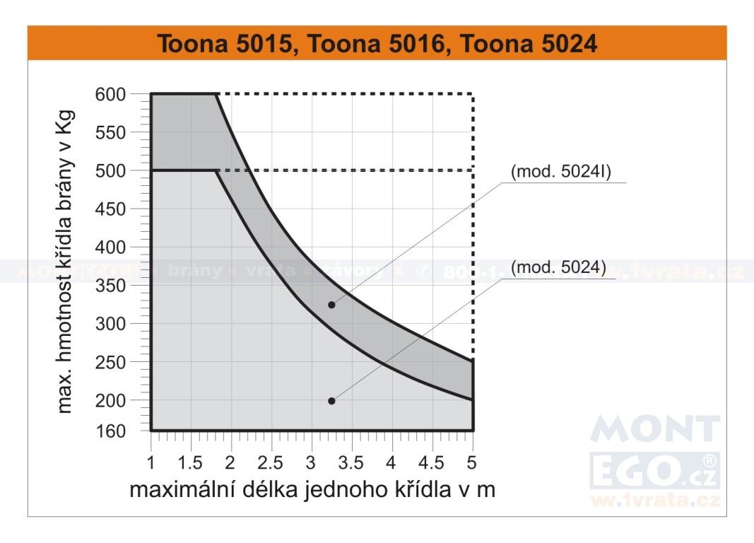 diagram možného zatížení pohonu brány Toona TO5016