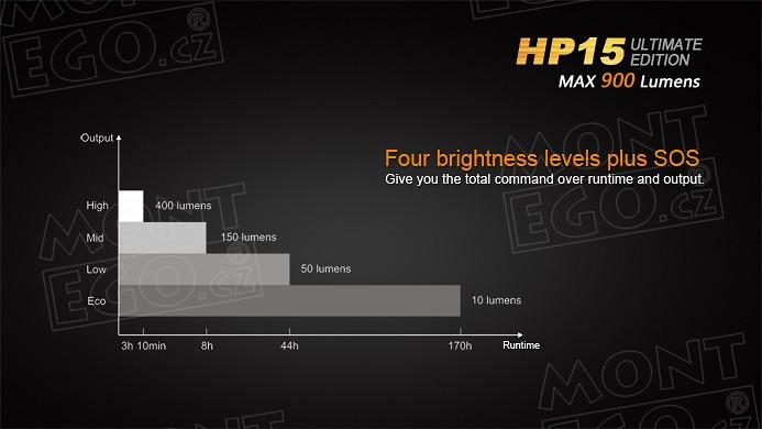 LED čelovka Fenix HP15 UE čelová svítilna 900 lumenů na 4 ...